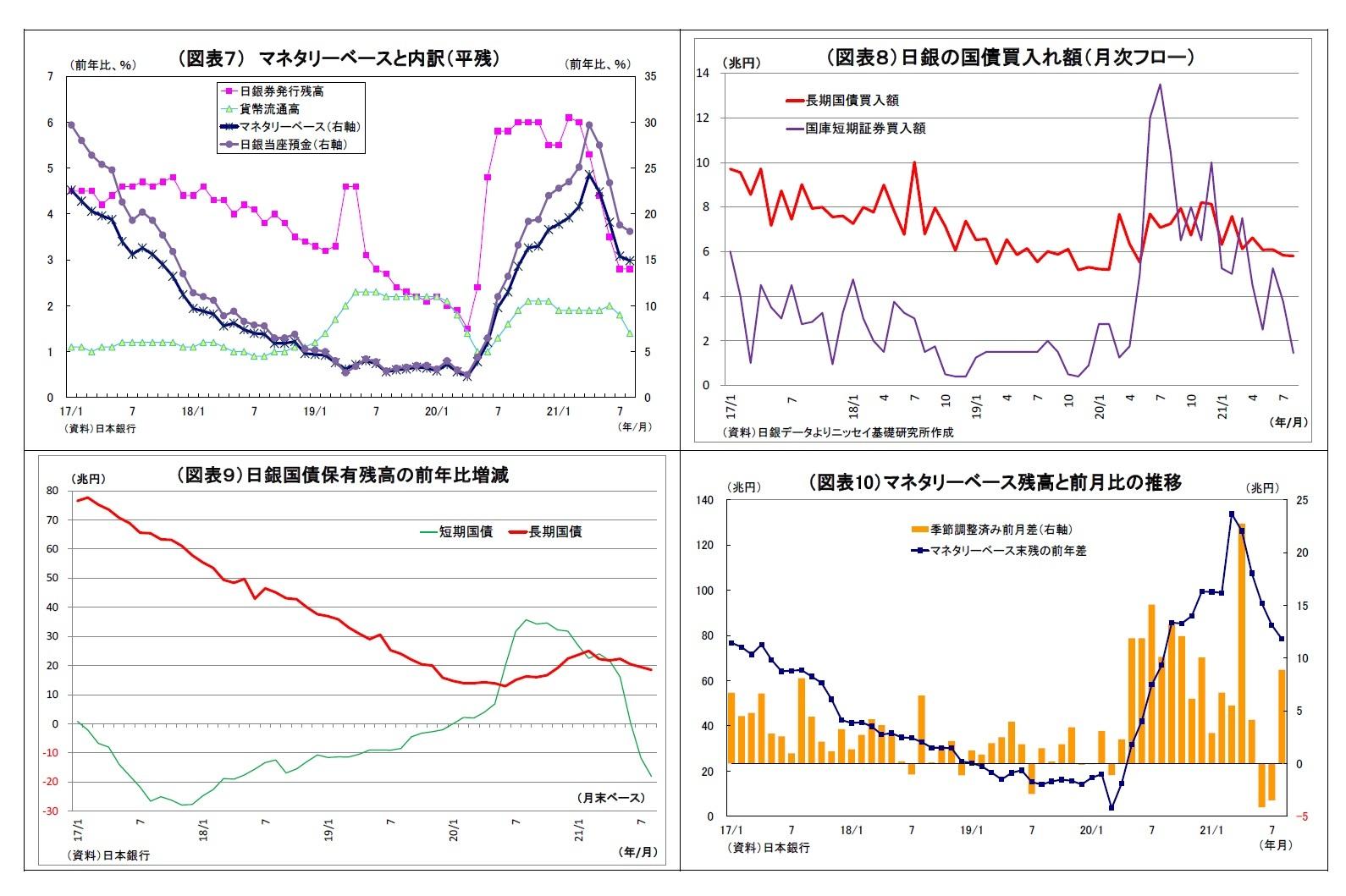 (図表7) マネタリーベースと内訳(平残)/(図表8)日銀の国債買入れ額(月次フロー)/(図表9)日銀国債保有残高の前年比増減/(図表10)マネタリーベース残高と前月比の推移