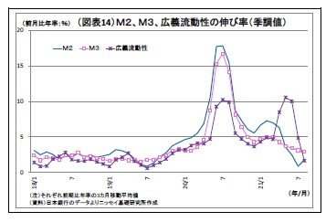 (図表14)M2、M3、広義流動性の伸び率(季調値)