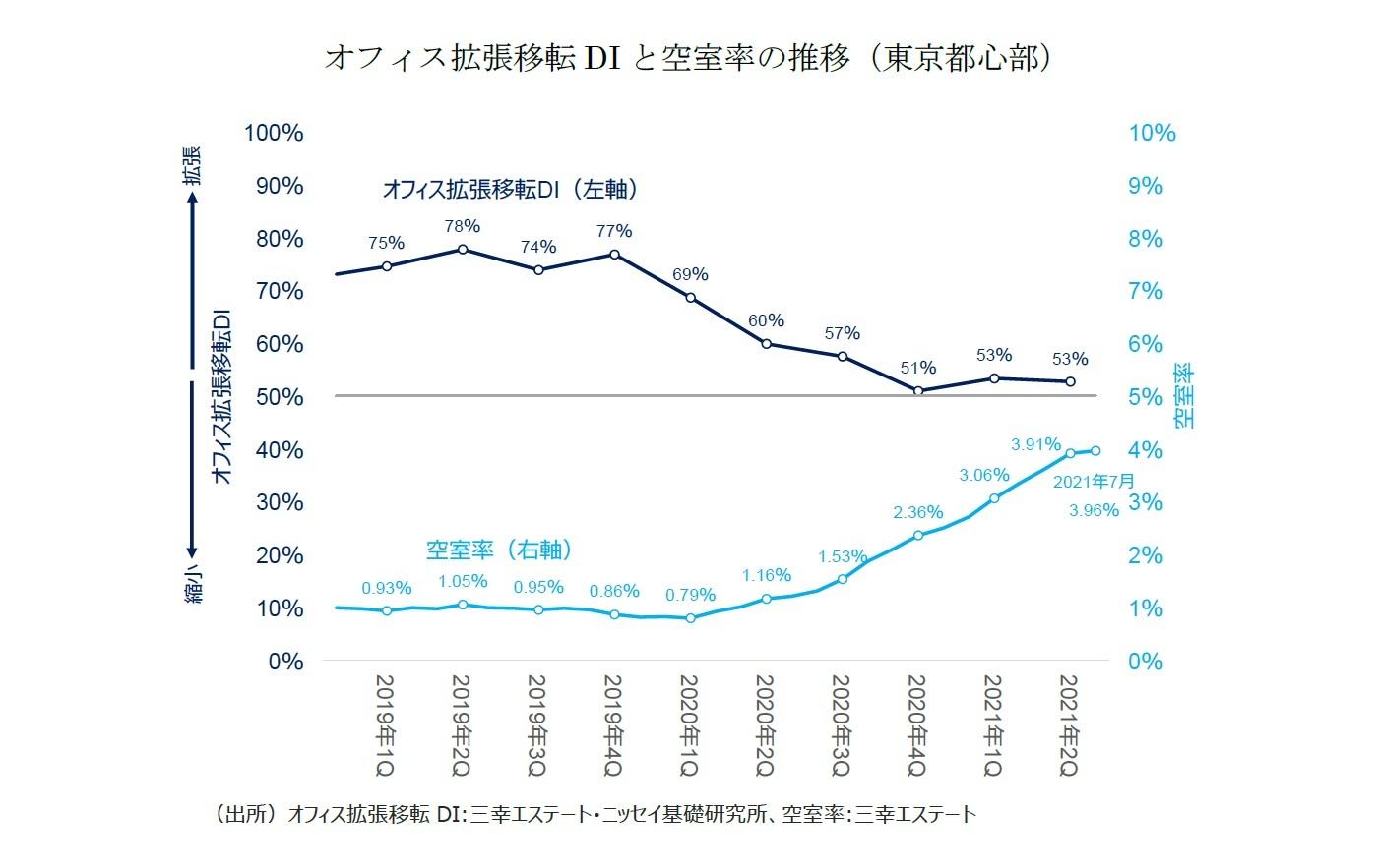 オフィス拡張移転DIと空室率の推移(東京都心部)