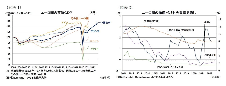 (図表1)ユーロ圏の実質GDP/(図表2)ユーロ圏の物価・金利・失業率見通し
