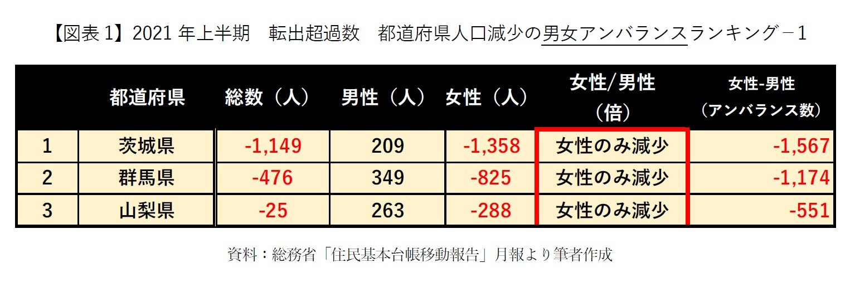 【図表1】2021年上半期 転出超過数 都道府県人口減少の男女アンバランスランキング-1