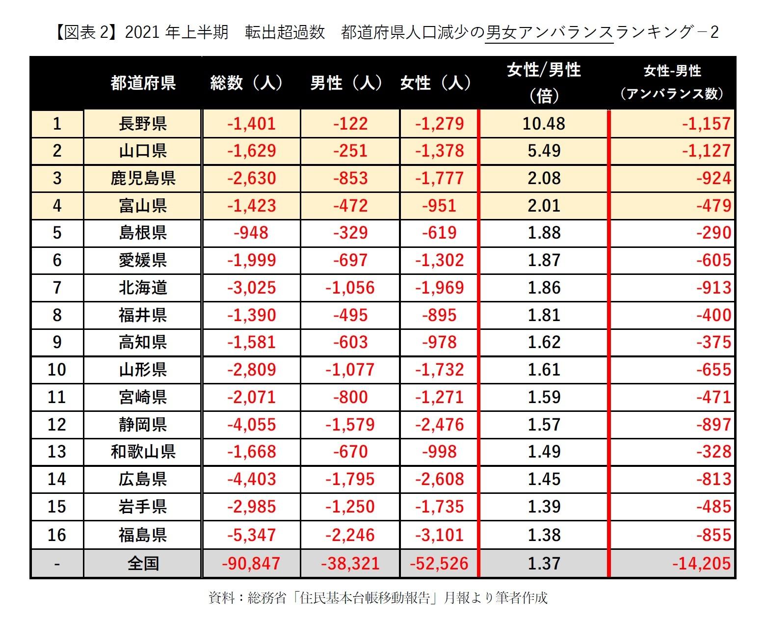 【図表2】2021年上半期 転出超過数 都道府県人口減少の男女アンバランスランキング-2