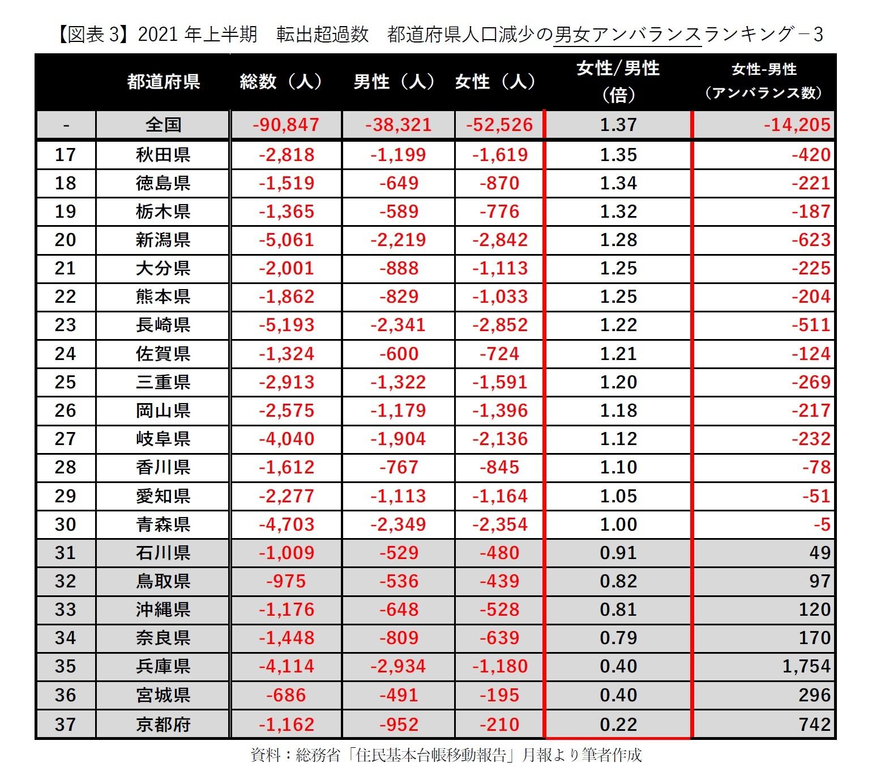 【図表3】2021年上半期 転出超過数 都道府県人口減少の男女アンバランスランキング-3