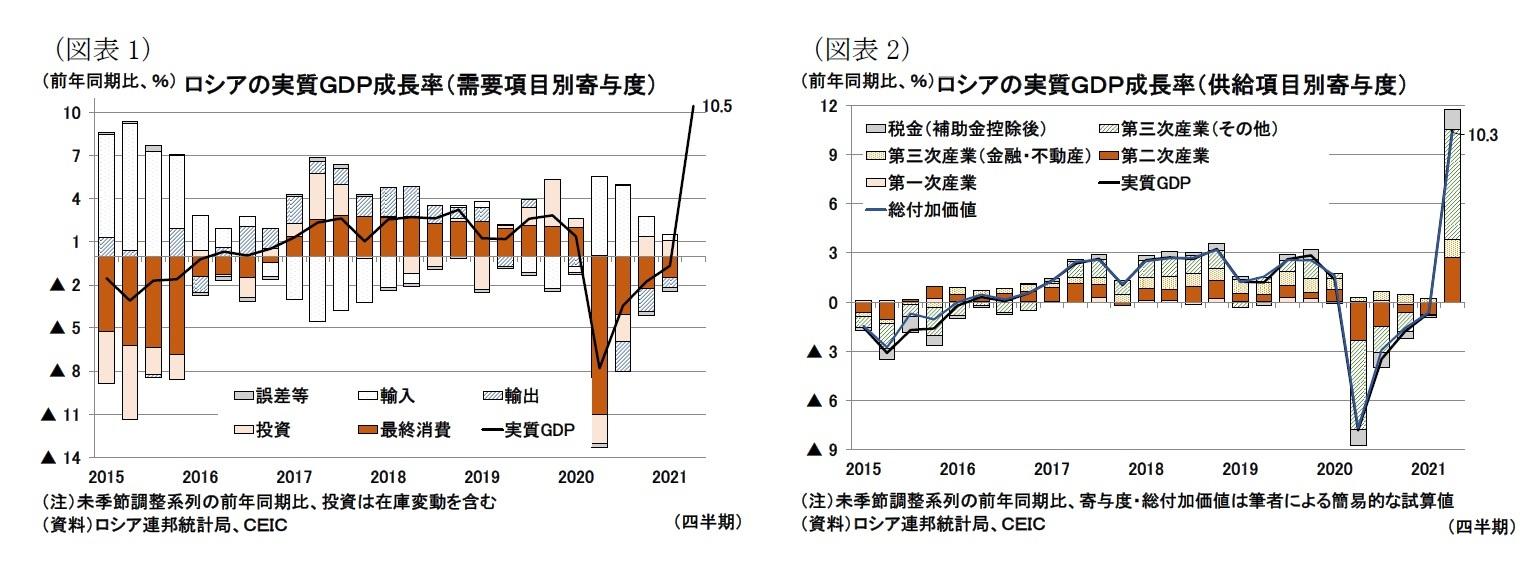 (図表1)ロシアの実質GDP成長率(需要項目別寄与度)/(図表2)ロシアの実質GDP成長率(供給項目別寄与度)