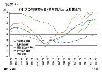 (図表6)ロシアの消費者物価(前年同月比)と政策金利