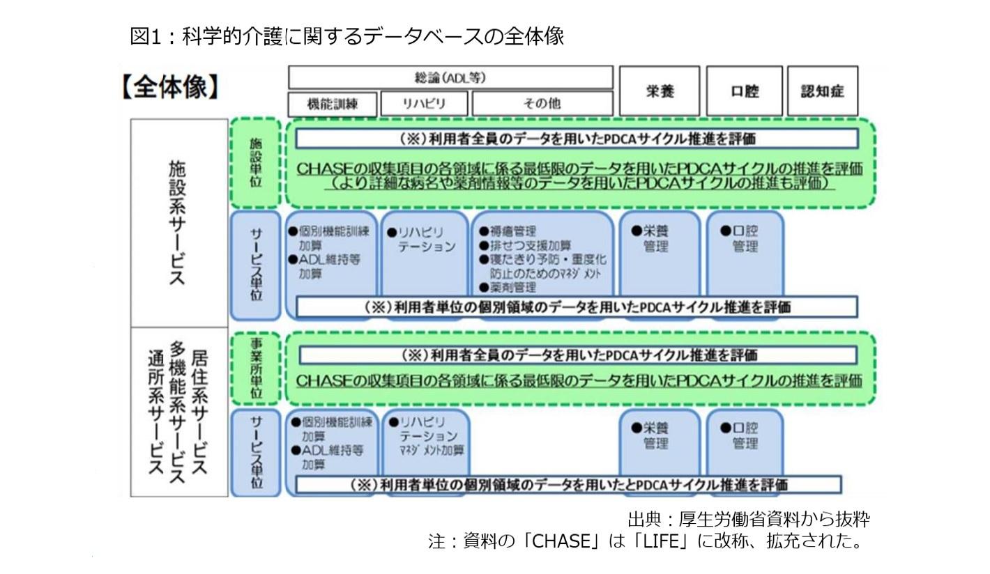 図1:科学的介護に関するデータベースの全体像