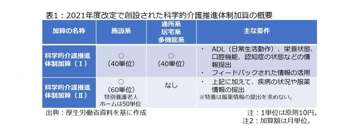 表1:2021年度改定で創設された科学的介護推進体制加算の概要