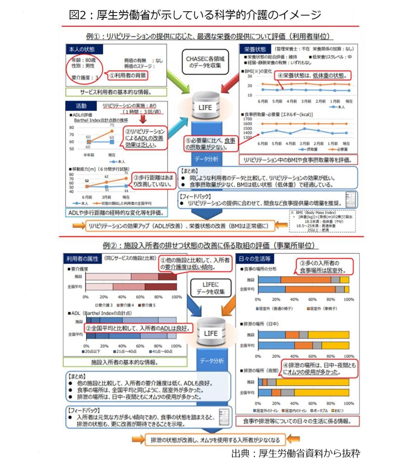 図2:厚生労働省が示している科学的介護のイメージ