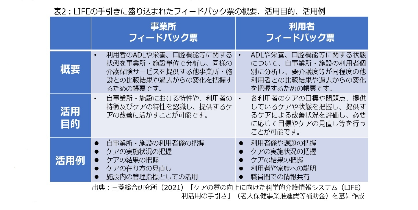 表2:LIFEの手引きに盛り込まれていたフィードバック票の概要、活用目的、活用例