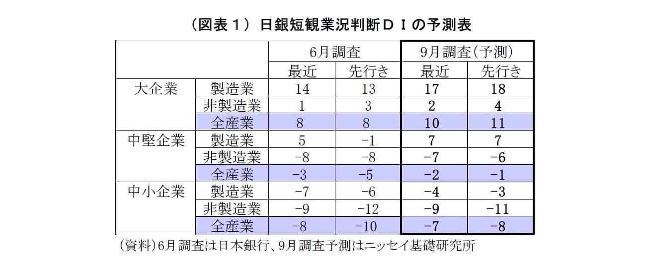 (図表1)日銀短観業況判断DIの予測表