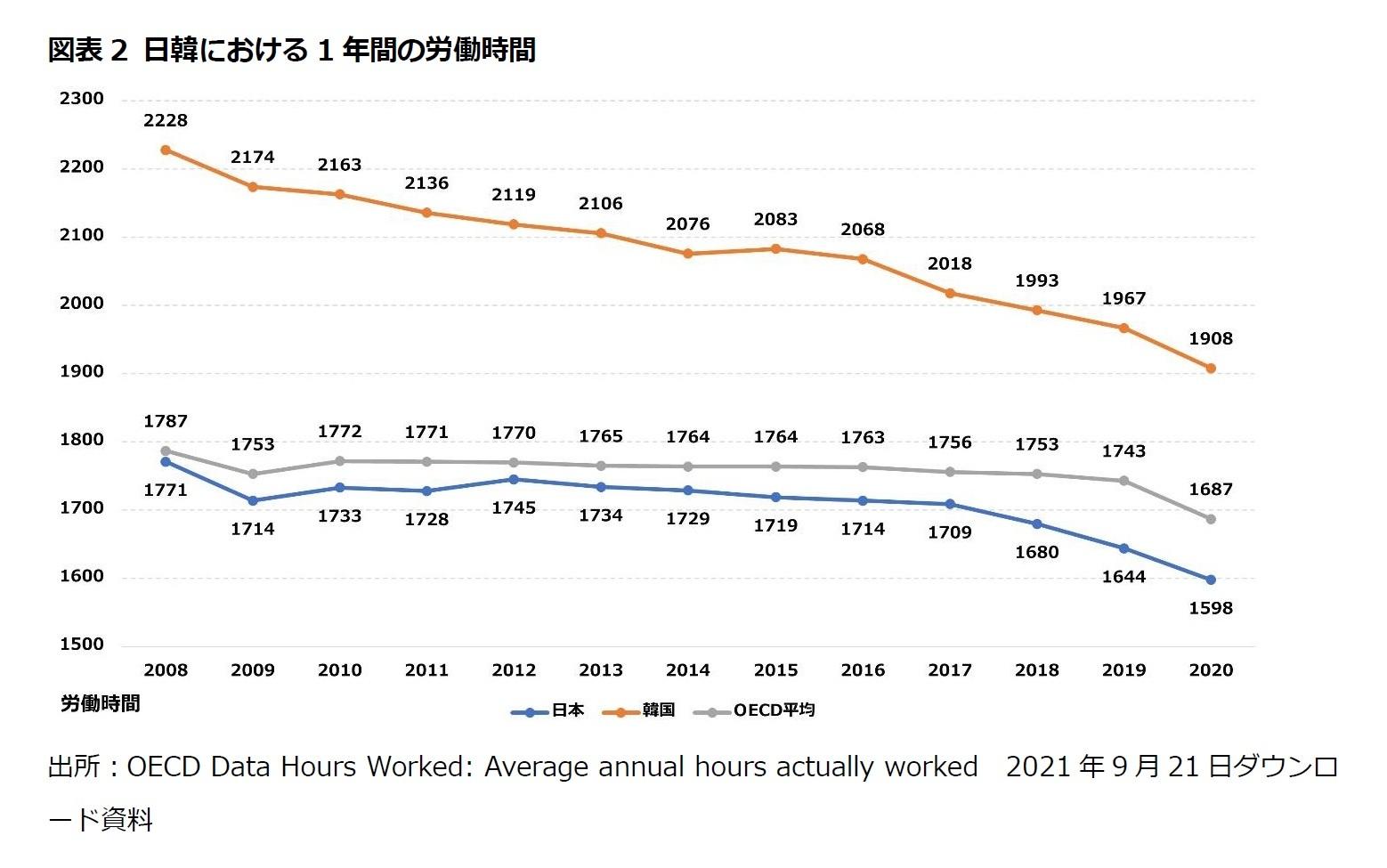 図表2 日韓における1年間の労働時間