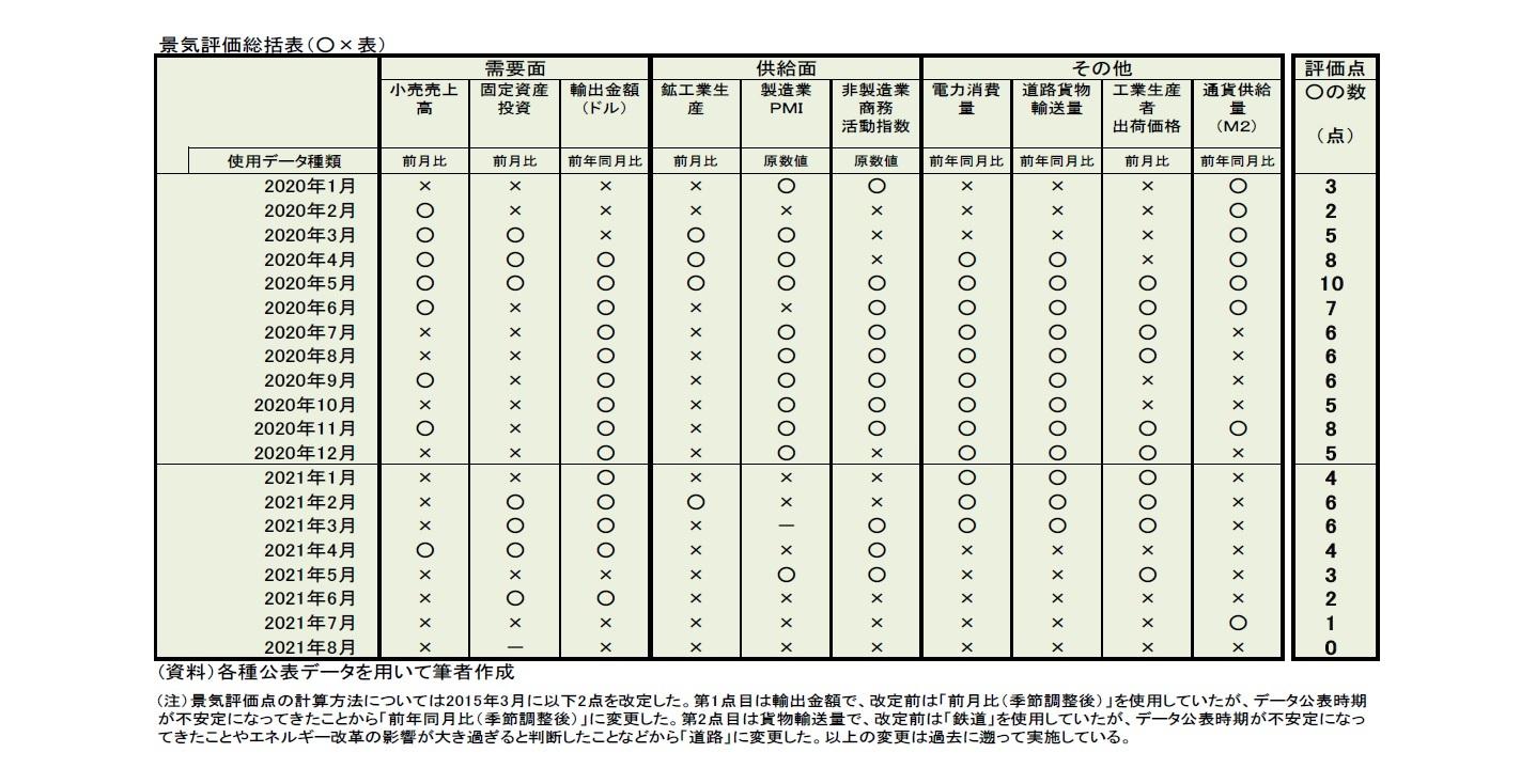 景気評価総括表(〇×表)