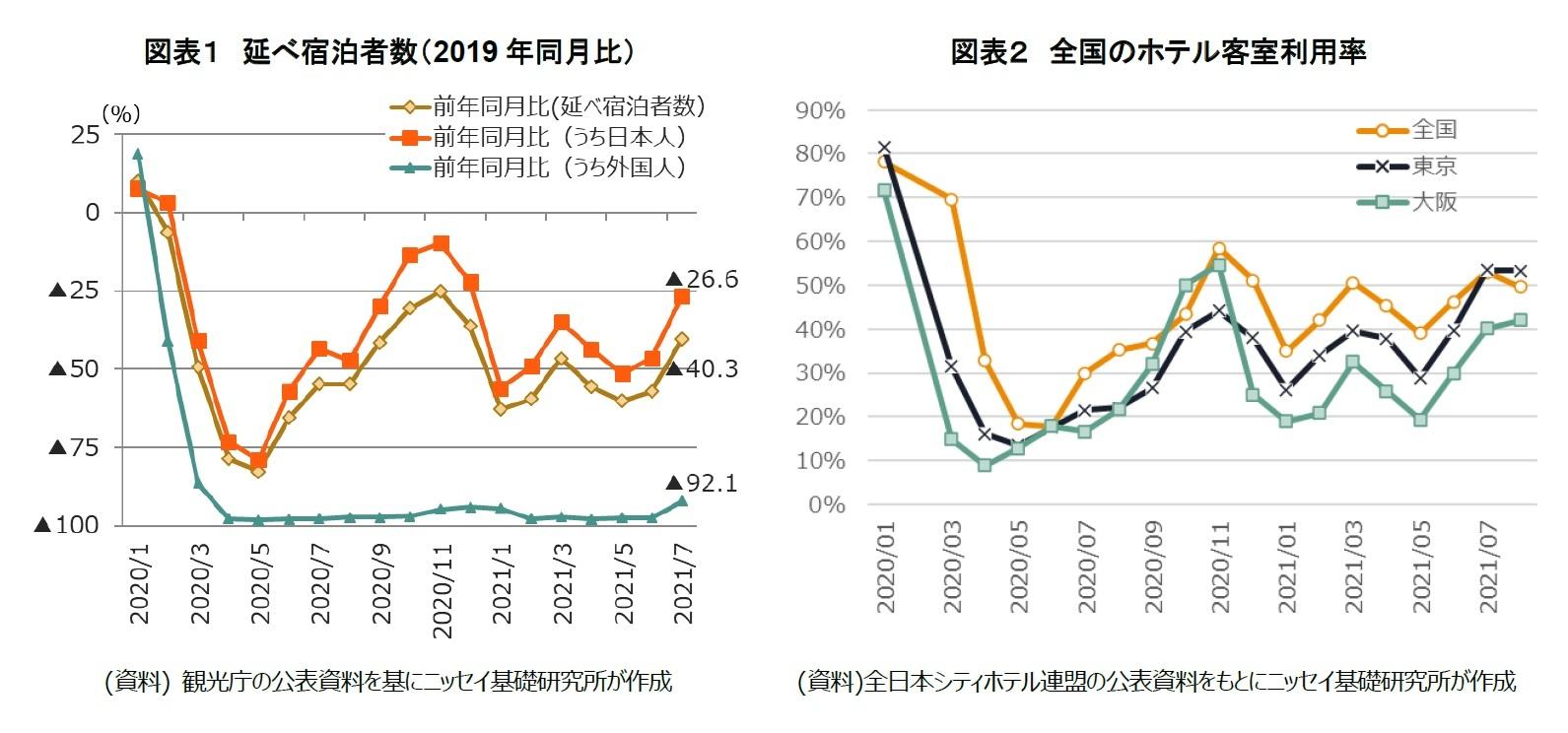 図表1 延べ宿泊者数(2019年同月比)/図表2 全国のホテル客室利用率