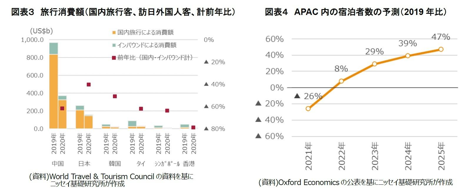 図表3 旅行消費額(国内旅行客、訪日外国人客、計前年比)/図表4 APAC内の宿泊者数の予測(2019年比)