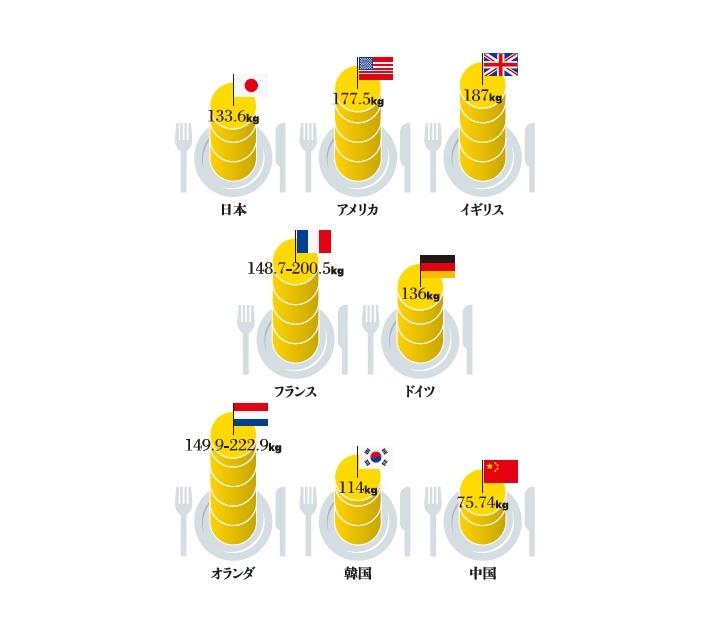 Infocalendar -各国の年間1人当たり食品廃棄物量[10月16日は世界食糧デー]