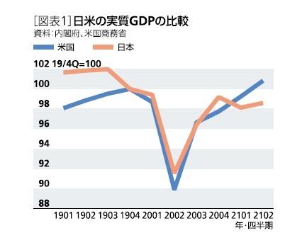 [図表1]日米の実質GDPの比較