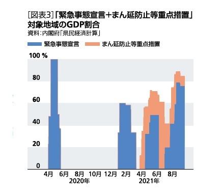 [図表3]「緊急事態宣言+まん延防止等重点措置」対象地域のGDP割合
