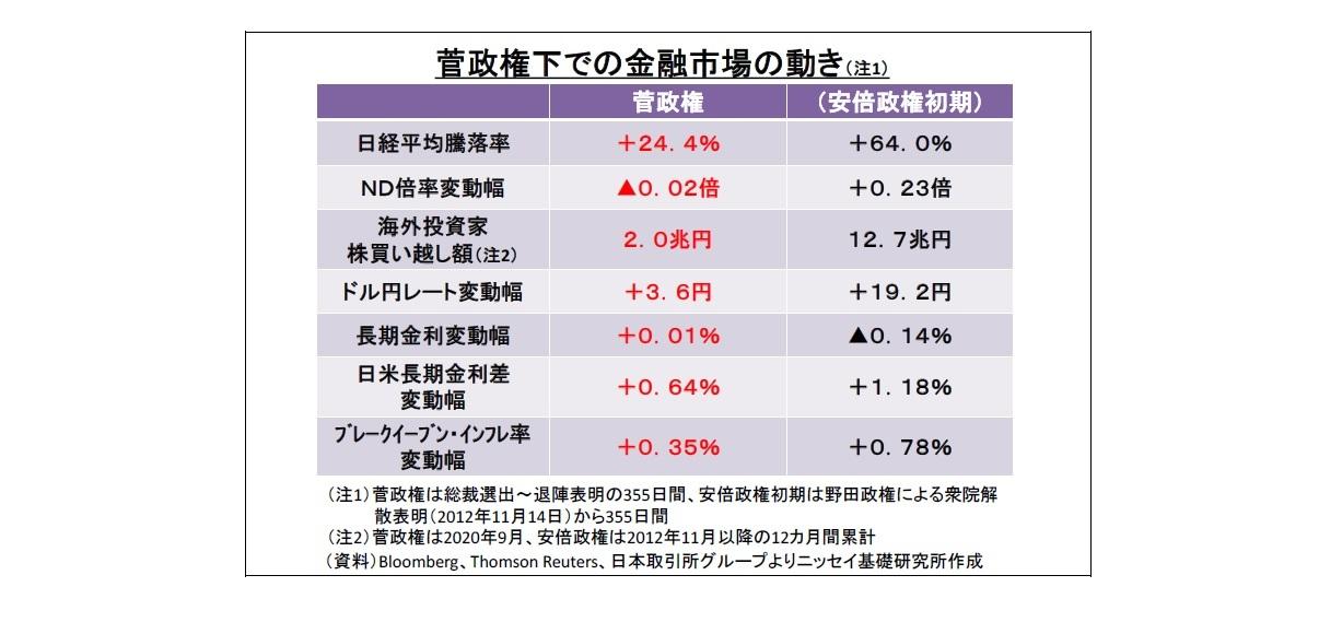 菅政権下での金融市場の動き