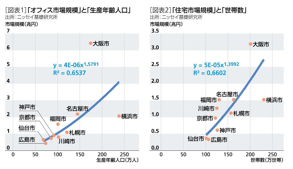 [図表1]「オフィス市場規模」と「生産年齢人口」/[図表2]「住宅市場規模」と「世帯数」