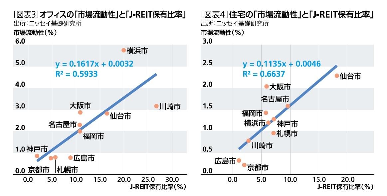 [図表3]オフィスの「市場流動性」と「J-REIT保有比率」/[図表4]住宅の「市場流動性」と「J-REIT保有比率」