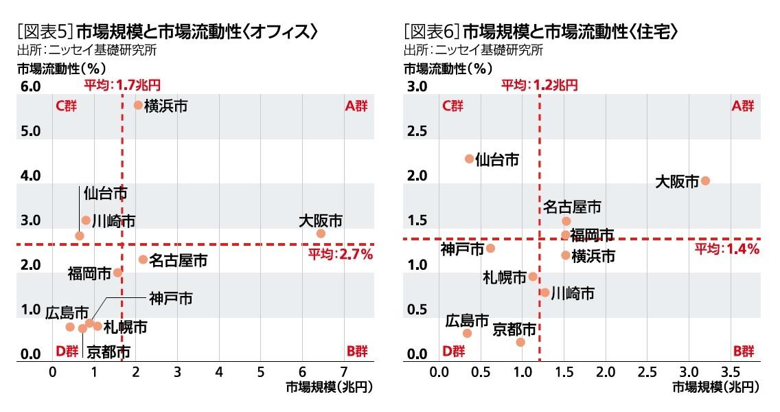 [図表5]市場規模と「市場流動性 /[図表6]市場規模と「市場流動性