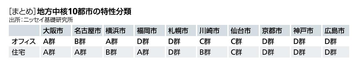 [まとめ]地方中核10都市の特性分類