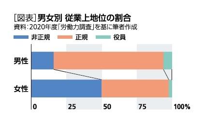 [図表]男女別 従業上地位の割合
