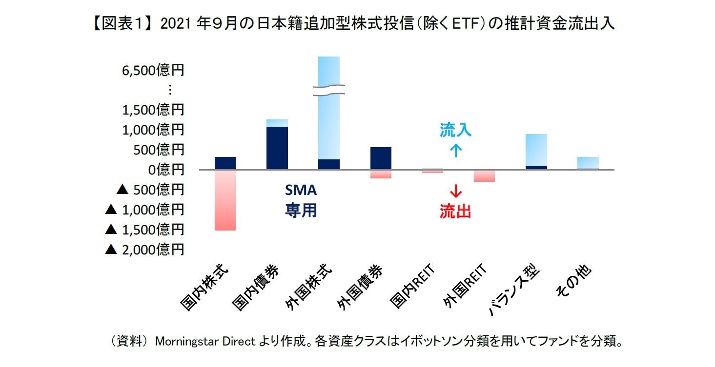 【図表1】 2021年9月の日本籍追加型株式投信(除くETF)の推計資金流出入