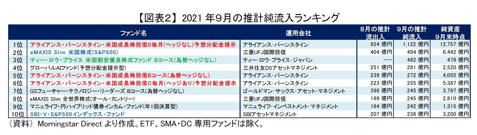 【図表2】 2021年9月の推計純流入ランキング