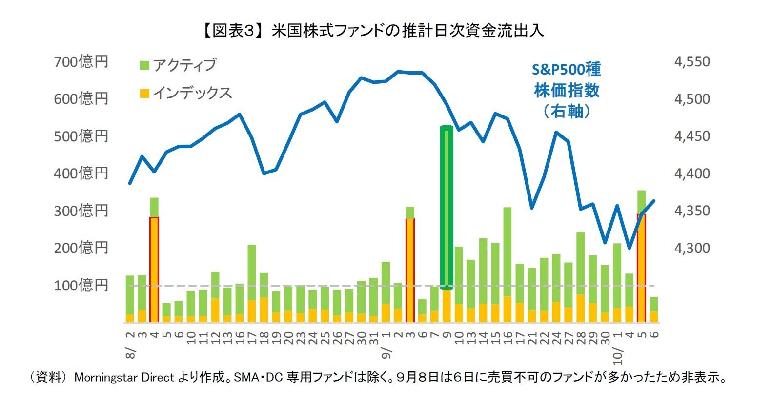 【図表3】 米国株式ファンドの推計日次資金流出入