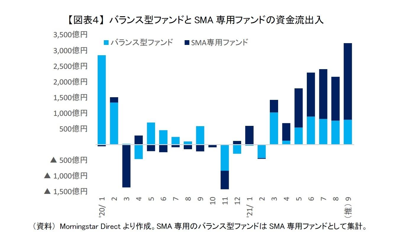 【図表4】 バランス型ファンドとSMA専用ファンドの資金流出入
