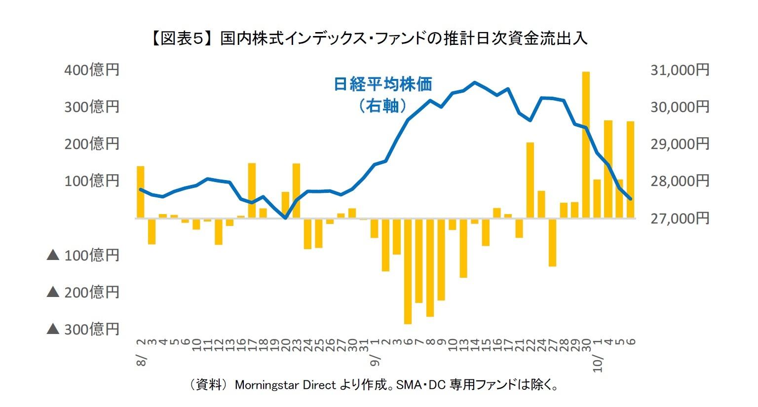 【図表5】 国内株式インデックス・ファンドの推計日次資金流出入