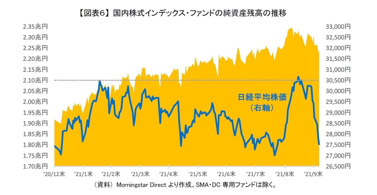 【図表6】 国内株式インデックス・ファンドの純資産残高の推移