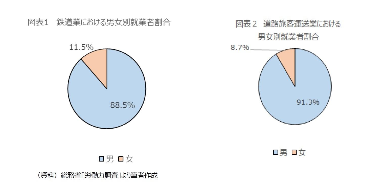 図表1 鉄道業における男女別就業者割合/図表2 道路旅客運送業における男女別就業者割合