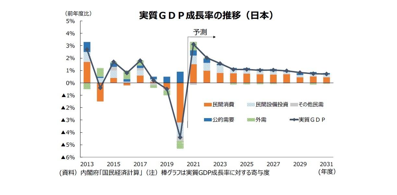 実質GDP成長率の推移(日本)