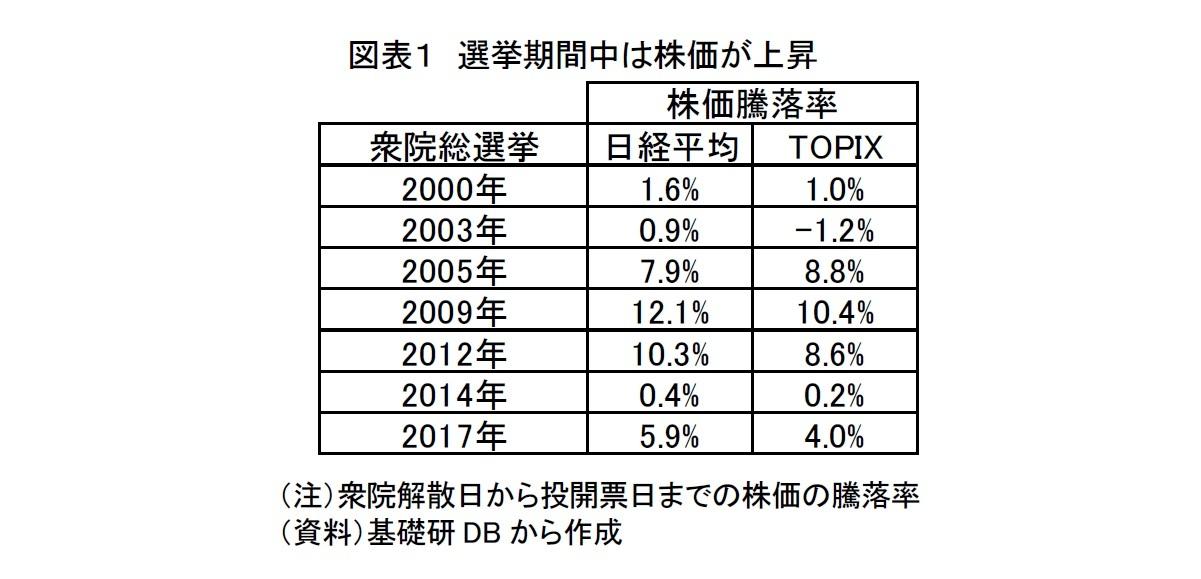 図表1 選挙期間中は株価が上昇