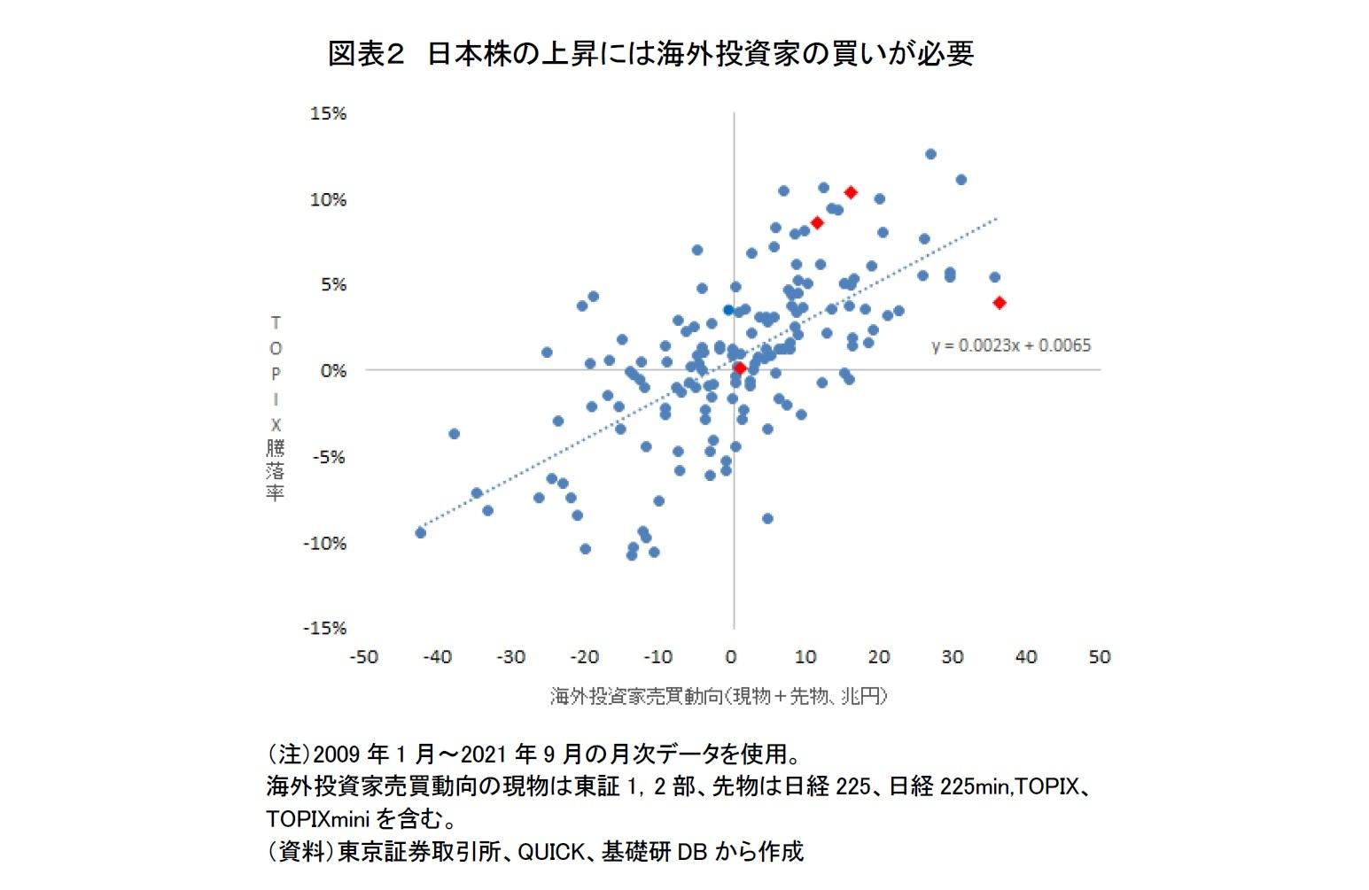 図表2 日本株の上昇には海外投資家の買いが必要