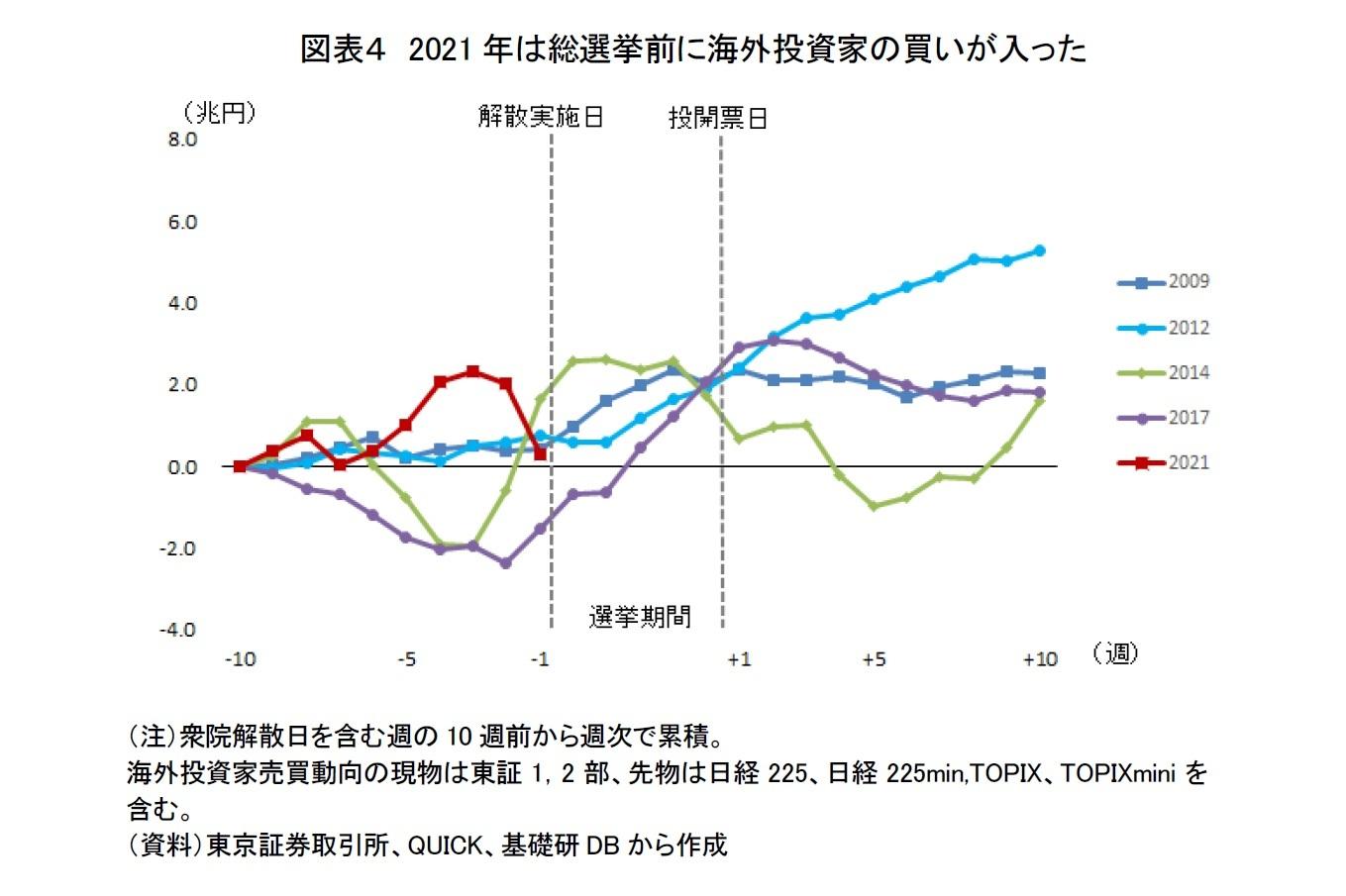 図表4 2021年は総選挙前に海外投資家の買いが入った