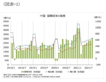 (図表-1)中国 貿易収支の推移