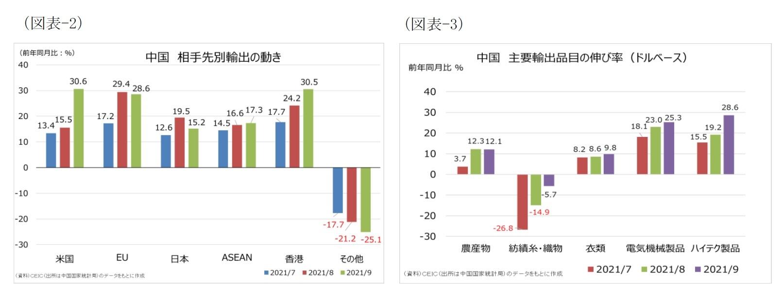 (図表-2)中国 相手先別輸出の動き/(図表-3)中国 主要輸出品目の伸び率(ドルベース)