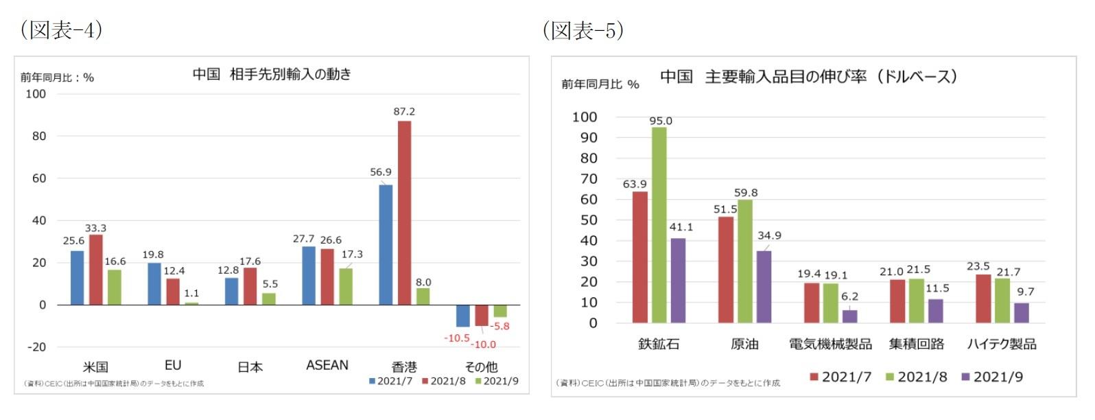 (図表-4)中国 相手先別輸入の動き/(図表-5)中国 主要輸入品目の品目の伸び率(ドルベース)