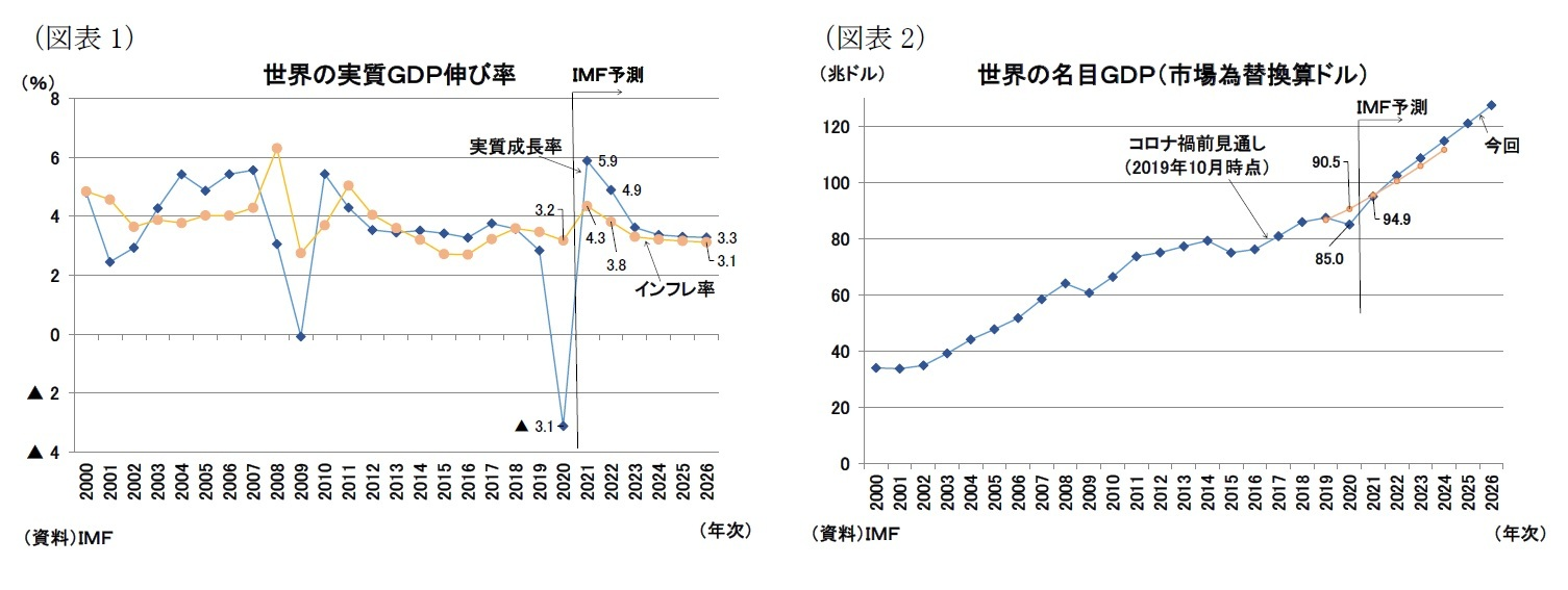 (図表1)世界の実質GDP伸び率/(図表2)世界の名目GDP(市場為替換算ドル)