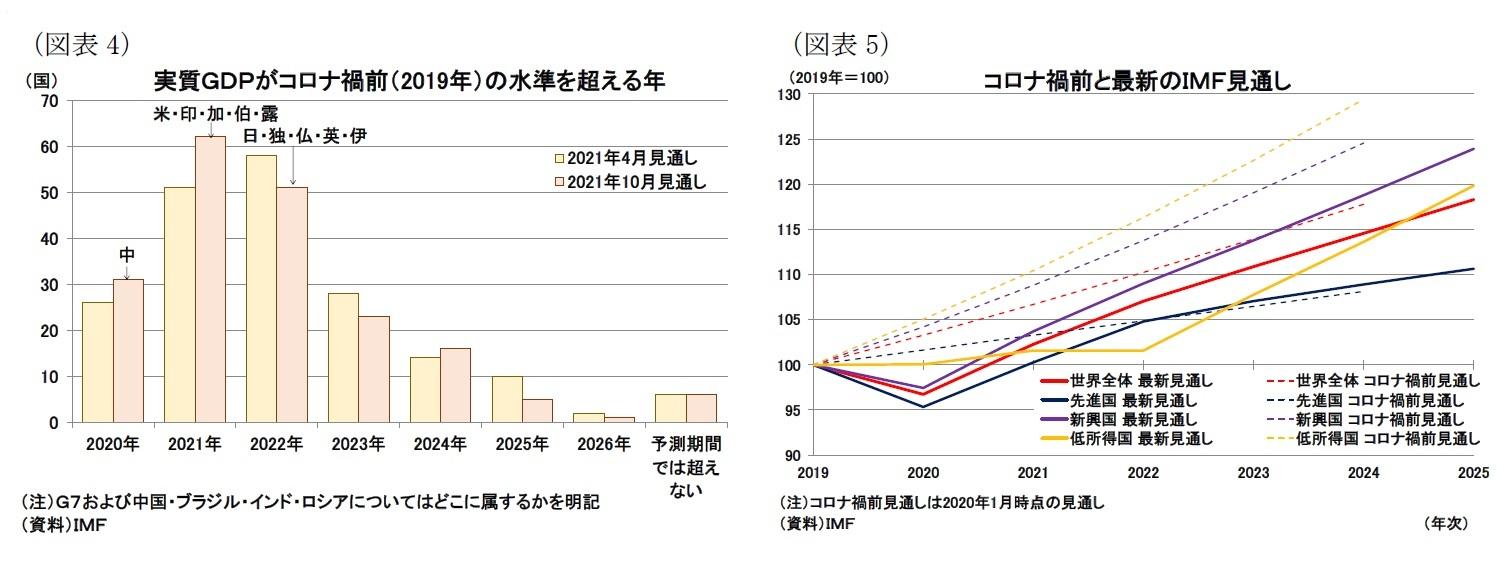 (図表4)実質GDPがコロナ禍前(2019年)の水準を超える年/(図表5)コロナ禍前と最新のIMF見通し