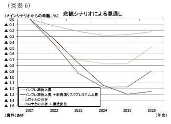 (図表6)悲観シナリオによる見通し