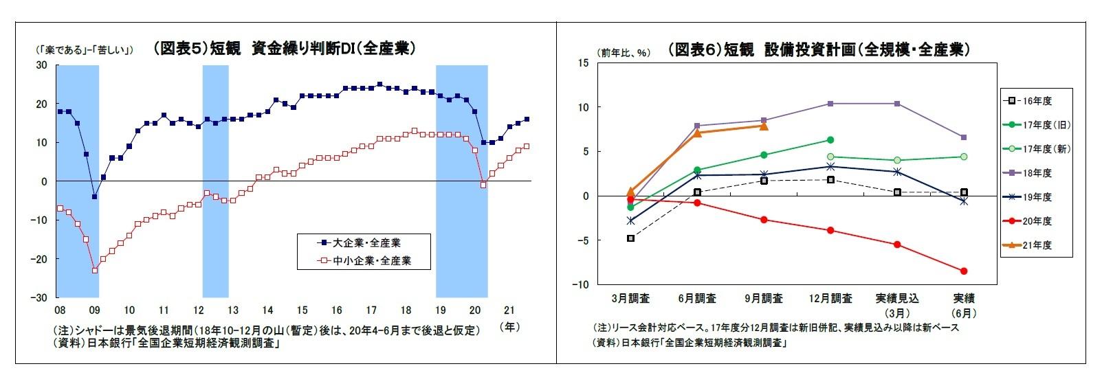 (図表5)短観資金繰り判断DI(全産業)/(図表6)短観設備投資計画(全規模・全産業)
