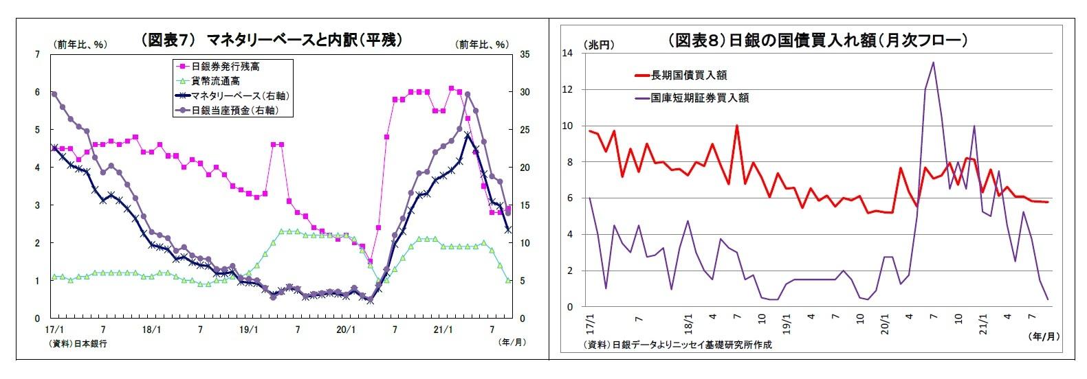 (図表7) マネタリーベースと内訳(平残)/(図表8)日銀の国債買入れ額(月次フロー)
