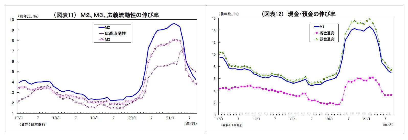(図表11) M2、M3、広義流動性の伸び率/(図表12) 現金・預金の伸び率