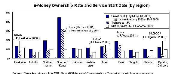 E-Money Ownership Rate and Service Start Date (by region)