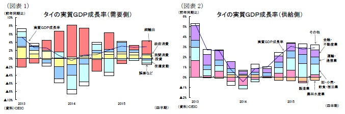 (図表1)タイの実質GDP成長率(需要側)/(図表2)タイの実質GDP成長率(供給側)