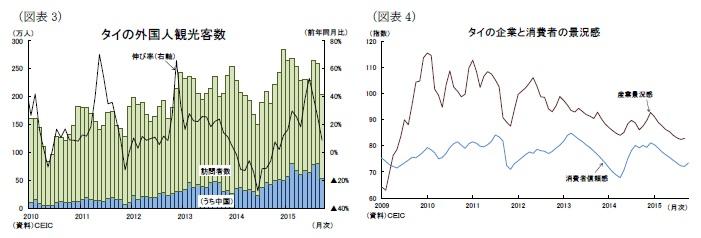 (図表3)タイの外国人観光客数/(図表4)タイの企業と消費者の景況感